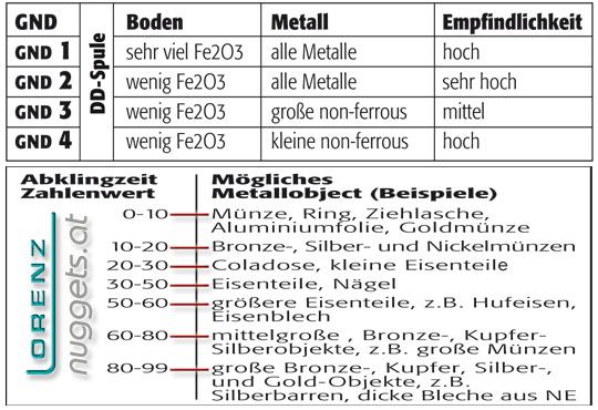 LORENZ Metalldetektor Z1 X6 X5 Leitwert Metallunterscheidung GND www.nuggets.at