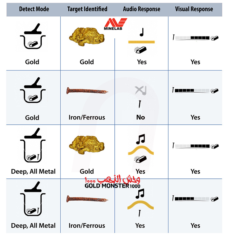Minelab Goldmonster Gold Detector from nuggets24com sound profiles and specifications