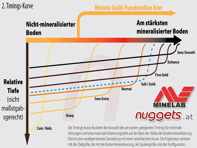 Minelab Timing GPX Gold Detector Golddetector www.nuggets.at