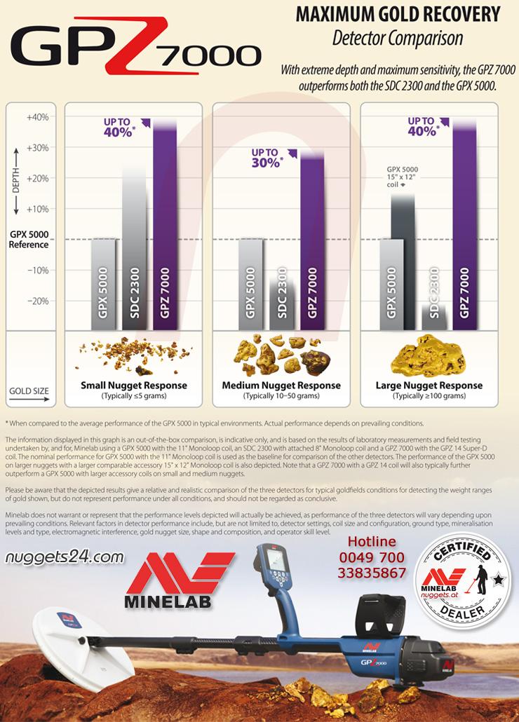 Minelab GPX5000 SDC2300 GPZ7000 comparison nuggets24com